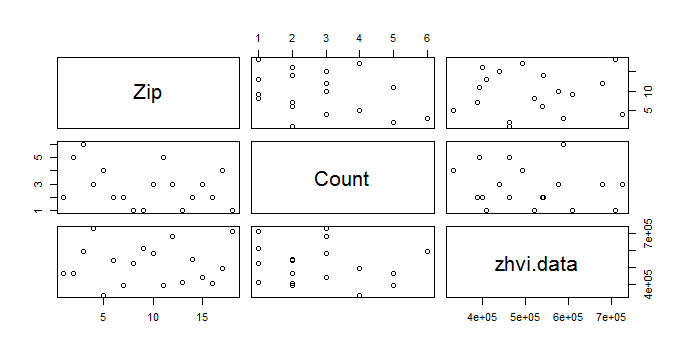 Scatter plot showing correlation between the count of  Burglaries and ZHVI data