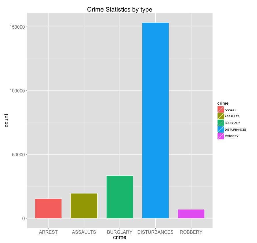 Crime statistics by 'Type'