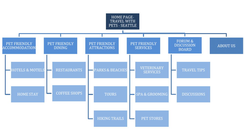 Site Structure Map used for designing search strategy