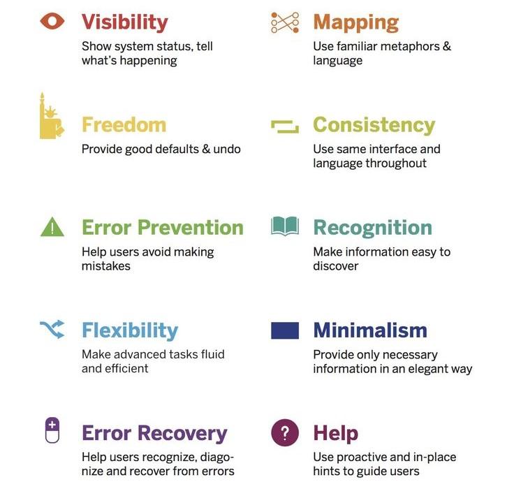 10 Heuristic principles