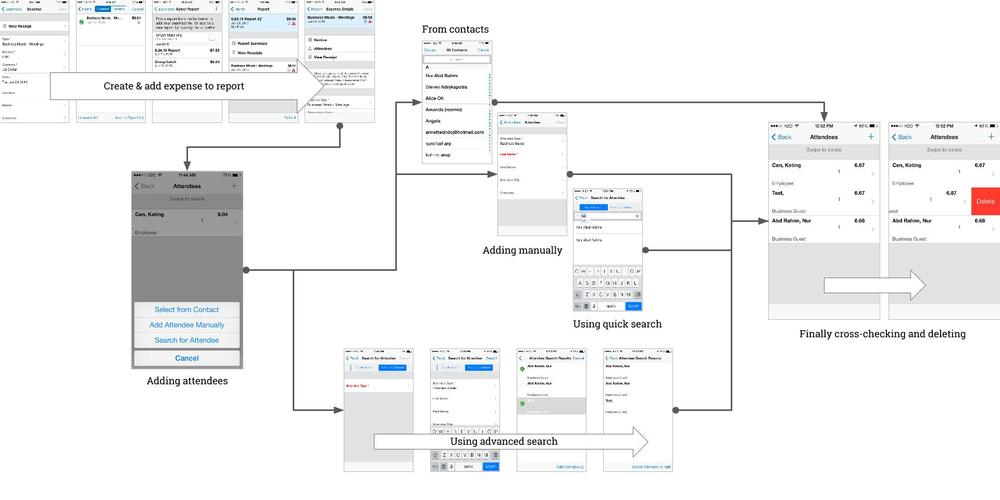 Existing user flow design