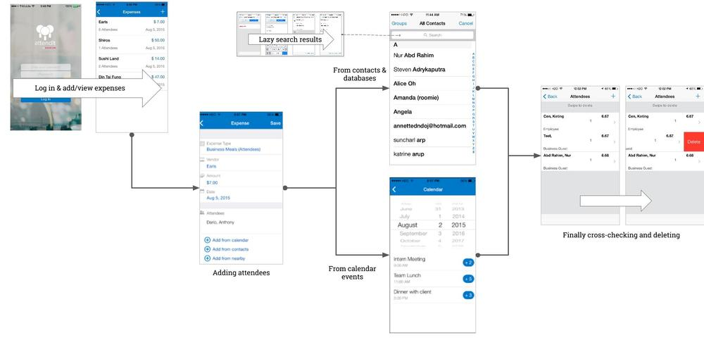 New optimized AttendIt user flow design