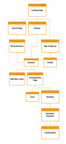 user flow of website