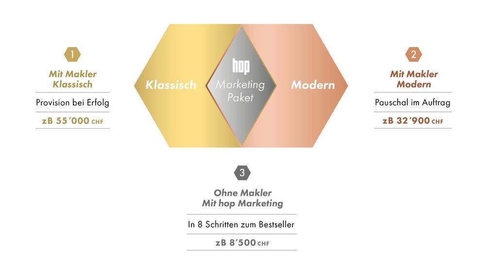 hop-modelle-preis-grafik.jpg