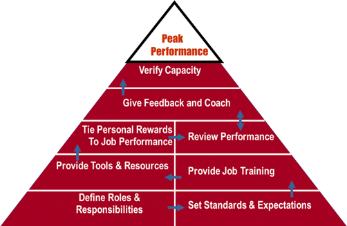 performance pyramid.png