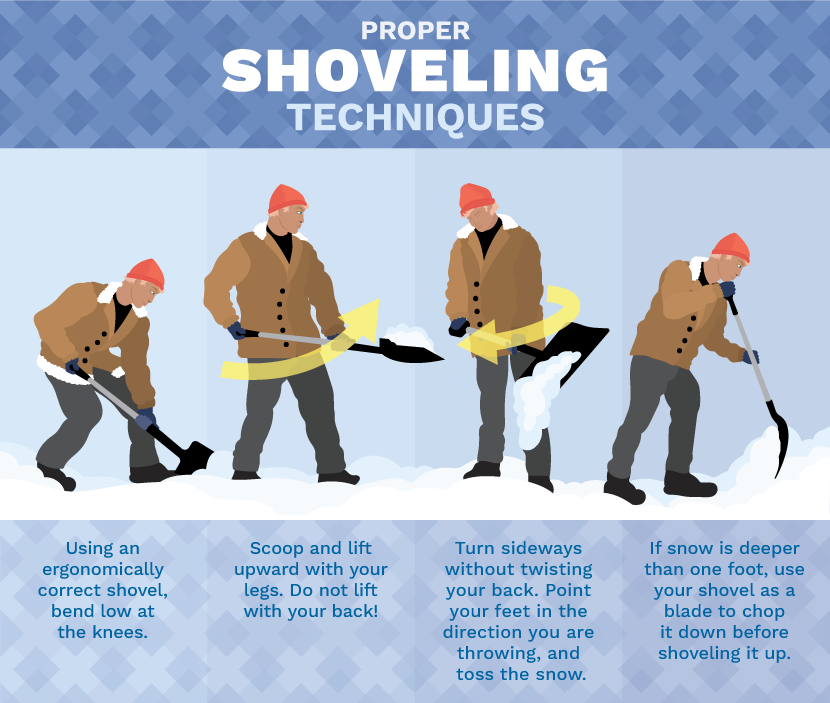 proper shoveling techniques Winter Snow Shoveling Tips, Save Your Back!