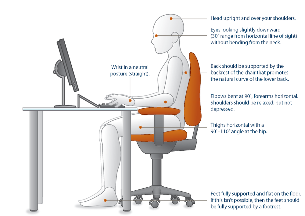 workplace posture lumbar stenosis lumbago scoliosis rehab