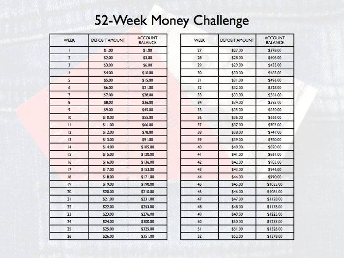 52 - Week Money Challenge