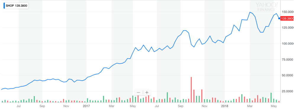 Shopify Stock Performance.png