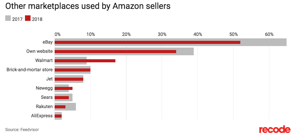 Amazon Sellers Selling on Other Channels.png