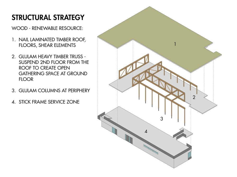 ESC Structural Strategy Diagram.jpg