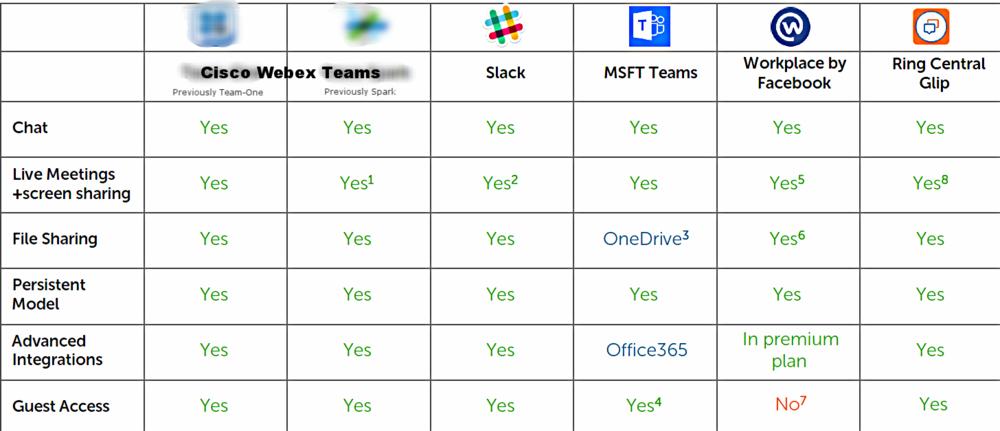 team-one vs. slack vs. spark vs. workplace comparison.PNG