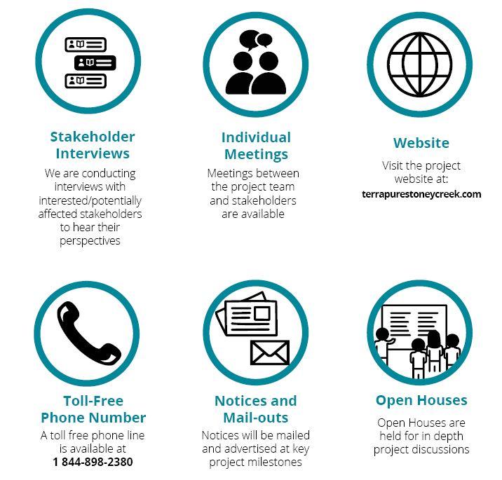 Consultation Methods.JPG