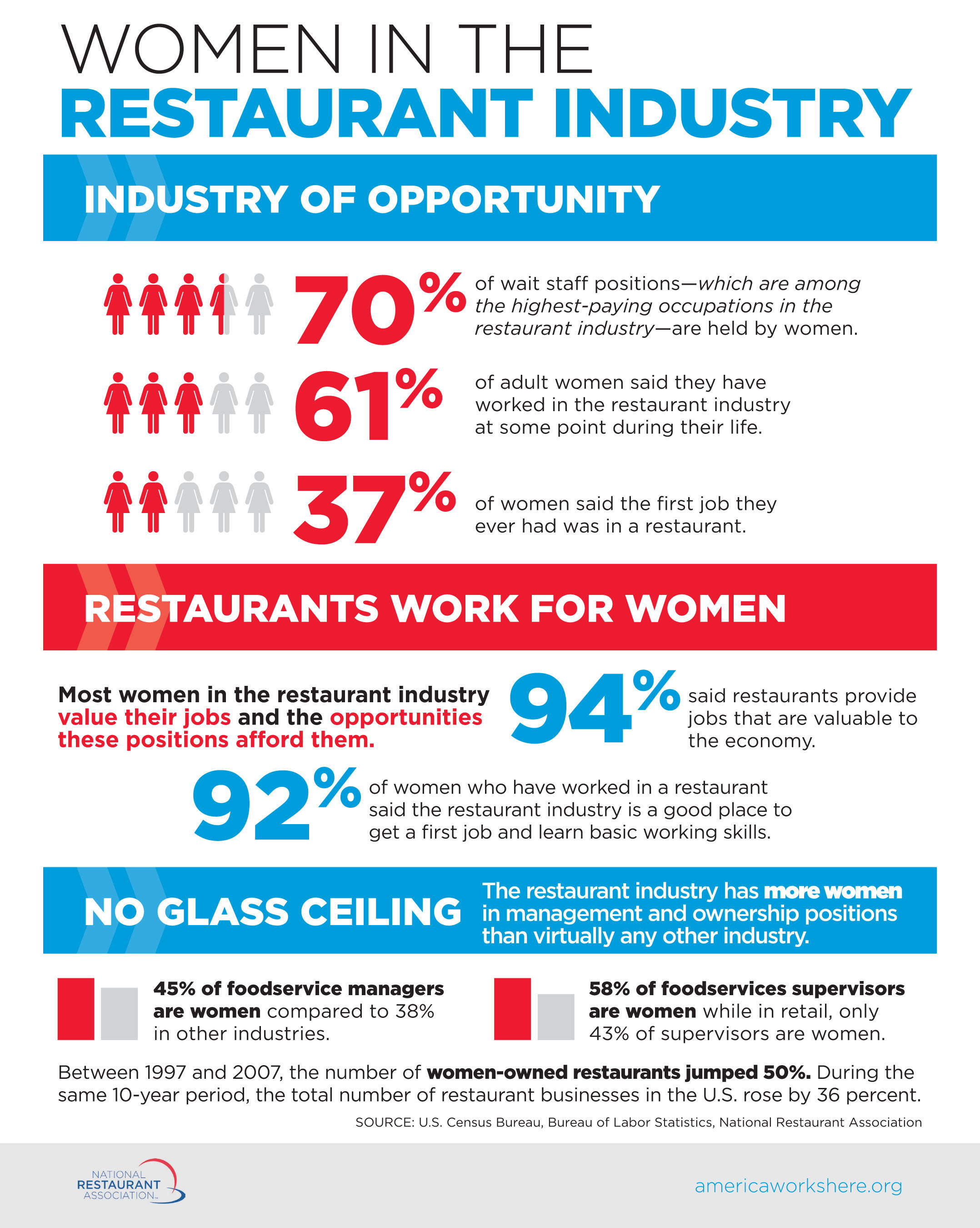 Womens Restaurant Menu of Opportunity