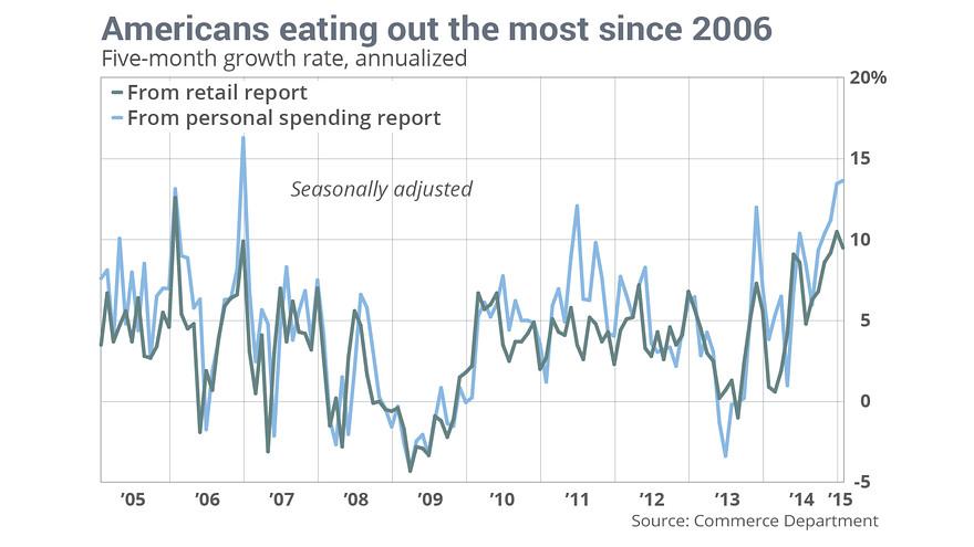 Restaurant Spending 2015