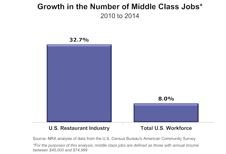 Middle-Class-Job-Growth-Jan2016.jpg