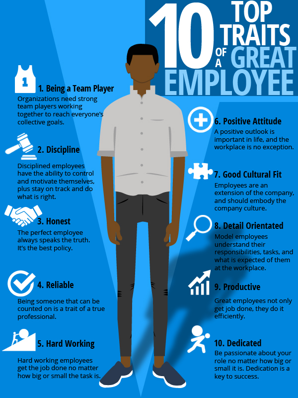 essay on characteristics of a good employee Are you a good employee what are the characteristics of a good employee take this quiz to find out and share your results with your friends.