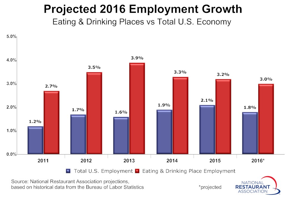 JobGrowth201601.jpg