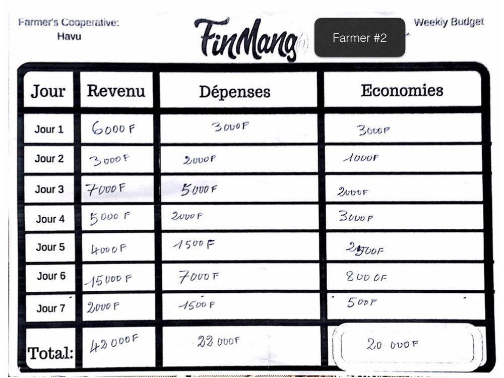Operation Togo: Budgeting Test Analysis .002.jpeg