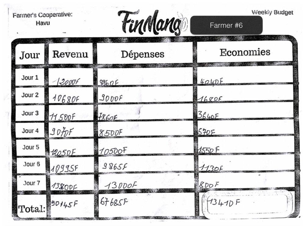 Operation Togo: Budgeting Test Analysis .006.jpeg