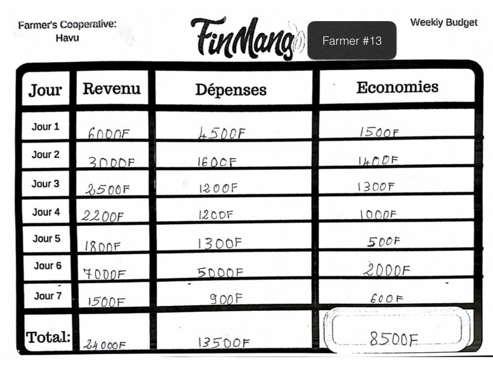 Operation Togo: Budgeting Test Analysis .013.jpeg