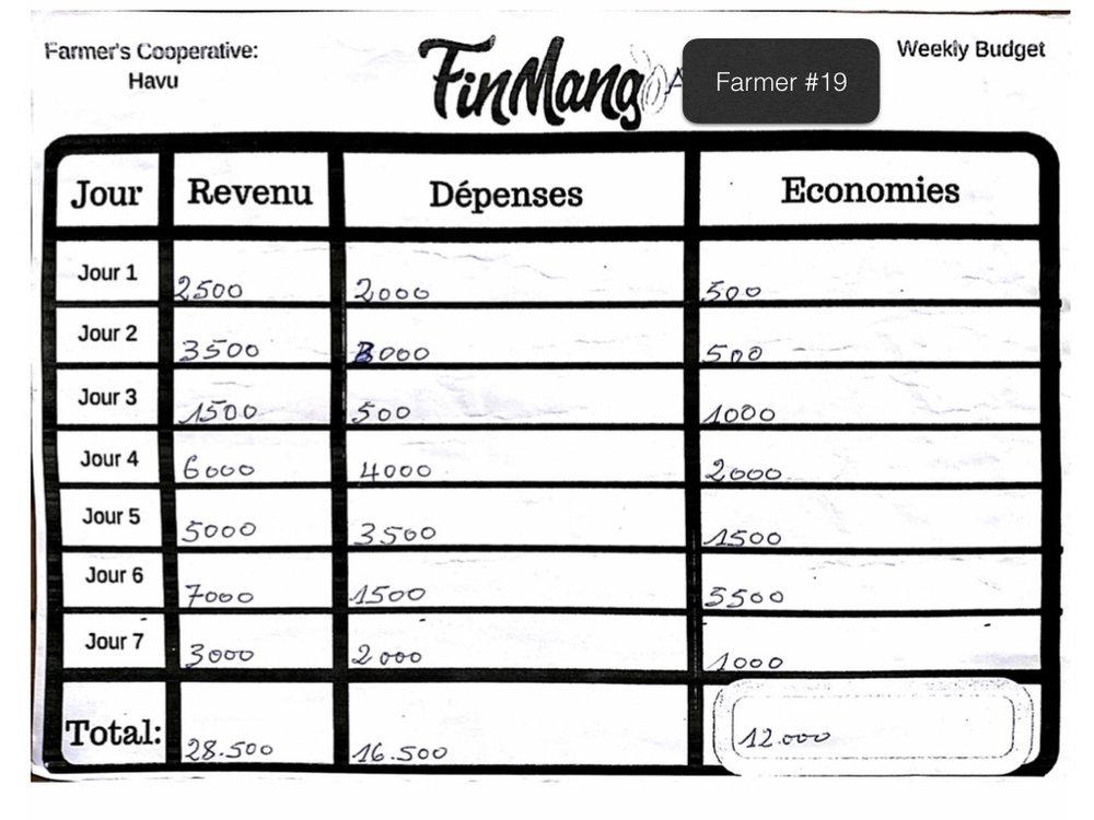 Operation Togo: Budgeting Test Analysis .019.jpeg