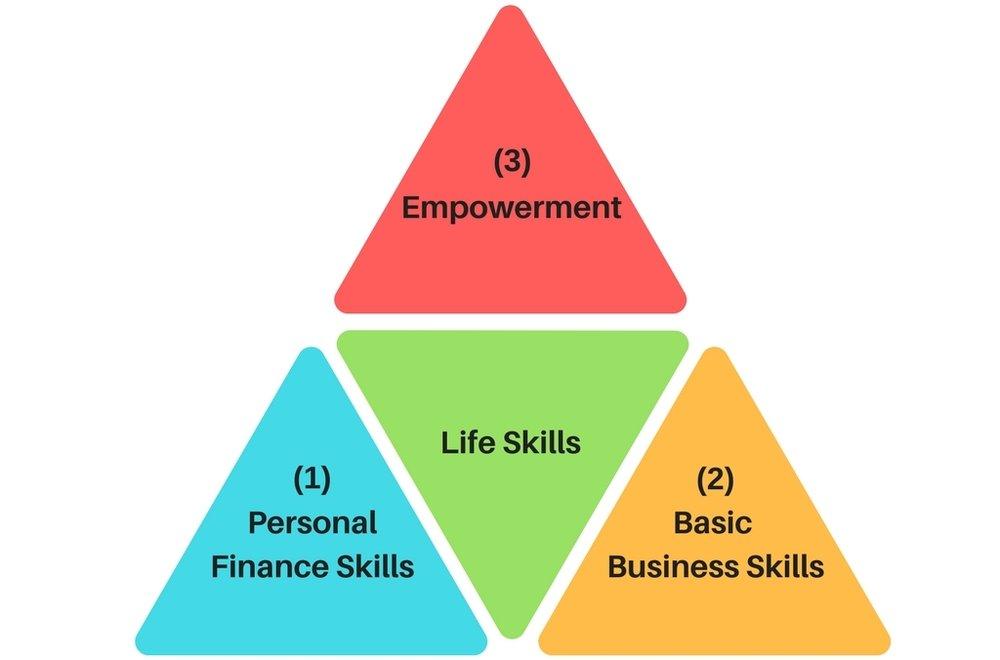 Personal Finance Skills.jpg