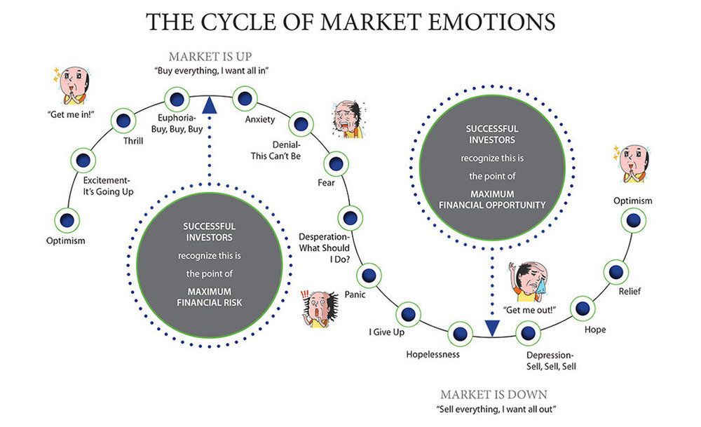https://www.ciswealth.com/2015/09/30/the-cycle-of-market-emotions/