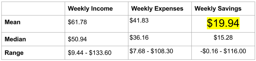 Our budgeting beta test was a success! The variance went from 0 (no weekly savings) to 20 (approximately $20 in weekly savings). We plan to implement the same strategy at a larger scale.