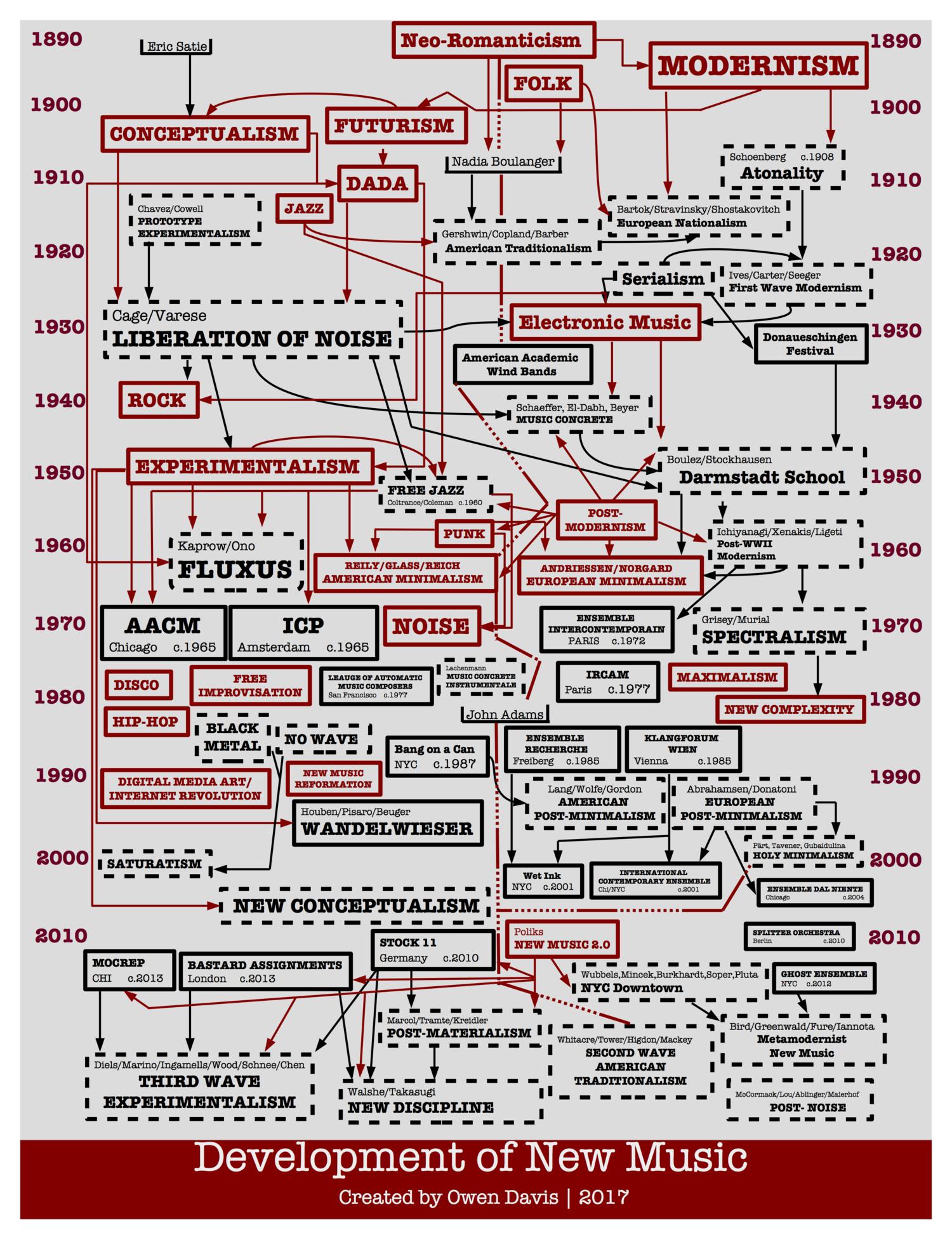 Диаграмма развития новой музыки