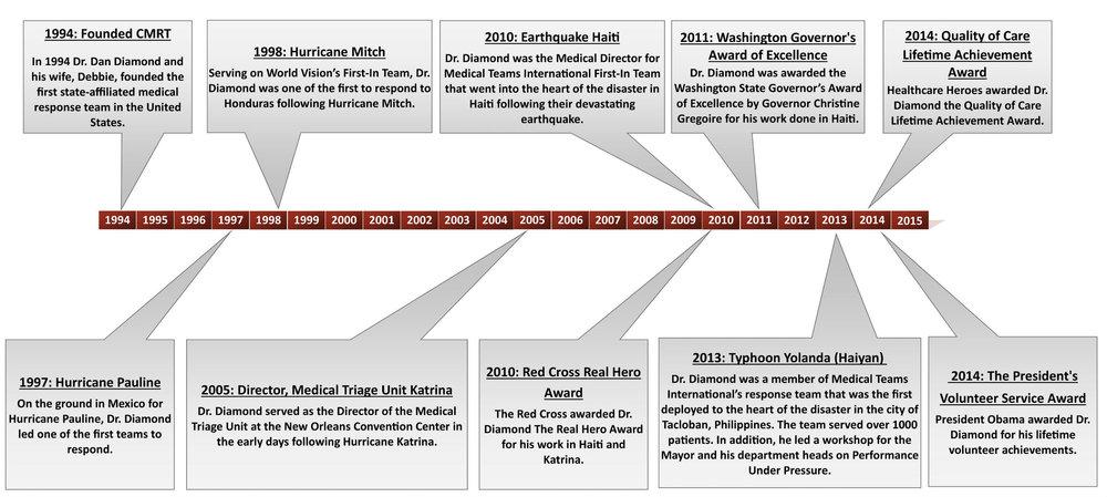 Timeline Dan Diamond.jpg