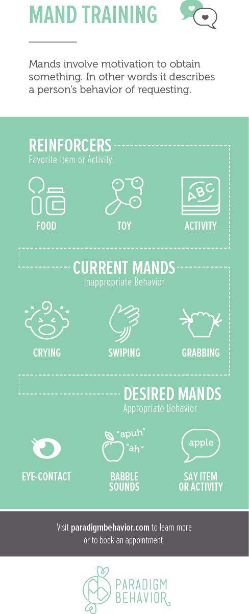 Mand Infographic