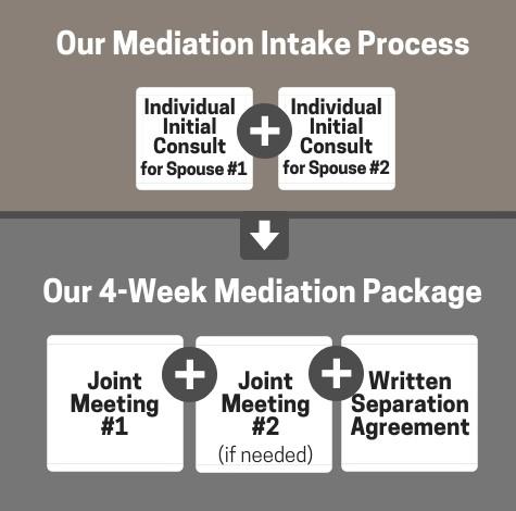 Mediation Roadmap