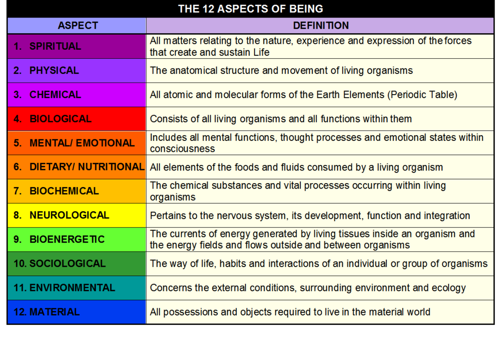 THE 12 ASPECTS OF BEING.png