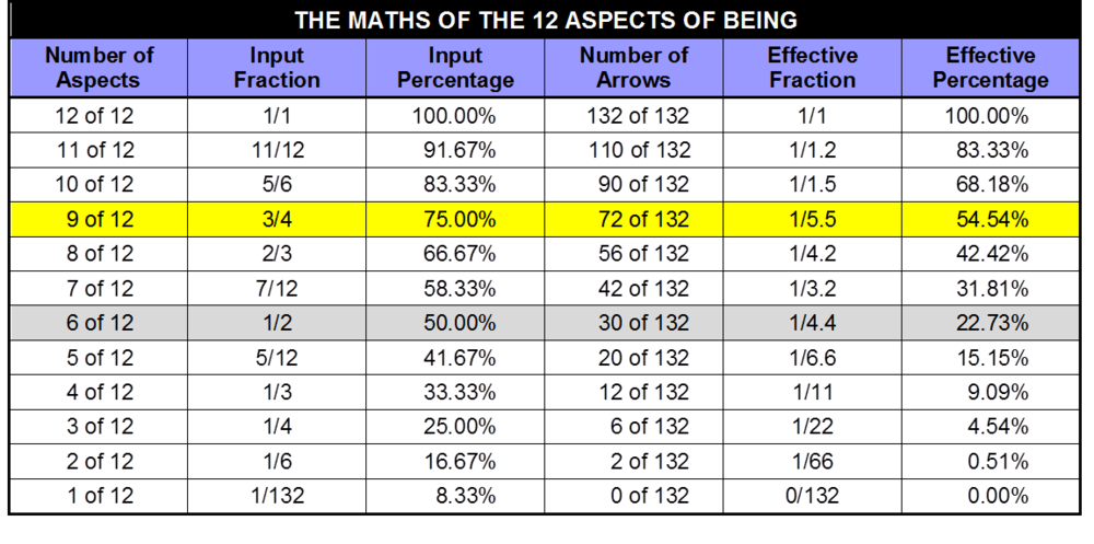 THE MATHS OF THE 12 ASPECTS OF BEING.png