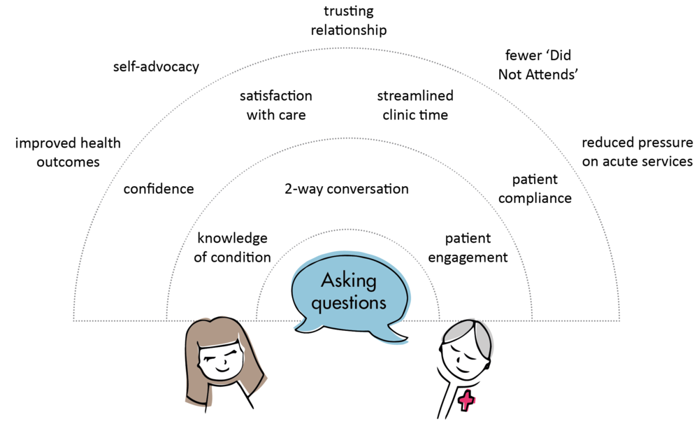 The main hypothesis: supporting people to ask questions has a positive outcomes for both patient and the hospital