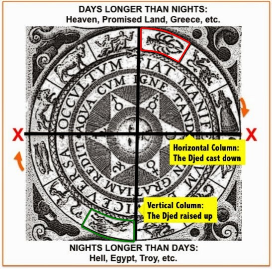 Zodiac wheel with positions of the signs of Capricorn (green) and Cancer (red) indicated, one beginning at the point of winter solstice (Capricorn) and the other beginning at the point of summer solstice (Cancer).
