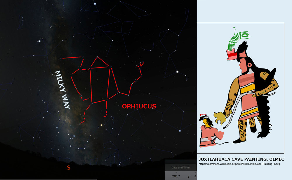 image: Juxtaposition of star chart showing Ophiucus and Milky Way (from Stellarium, with added outlines and labels) and the Juxtlahuaca figure (Wikimedia commons: link).