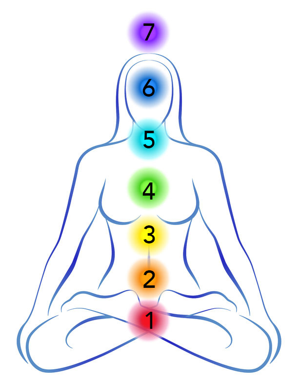Chakras_Numbered.jpg