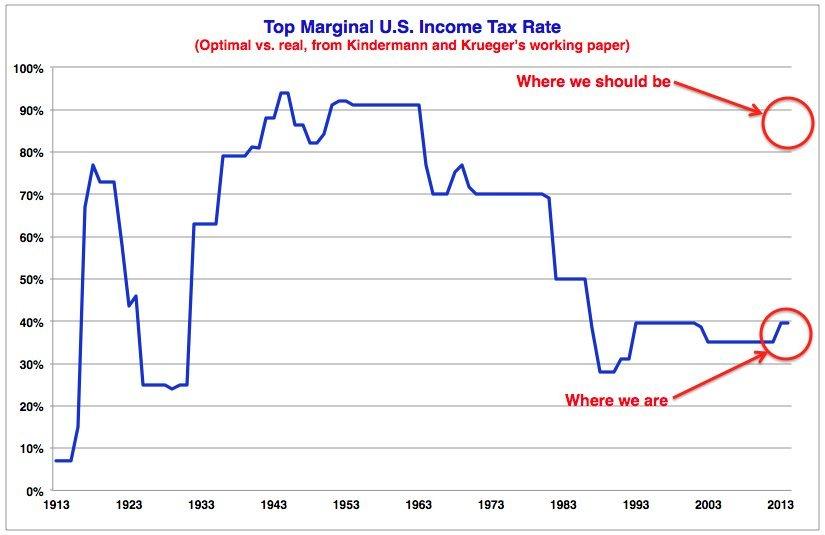 Top Marginal US Income Tax Rate