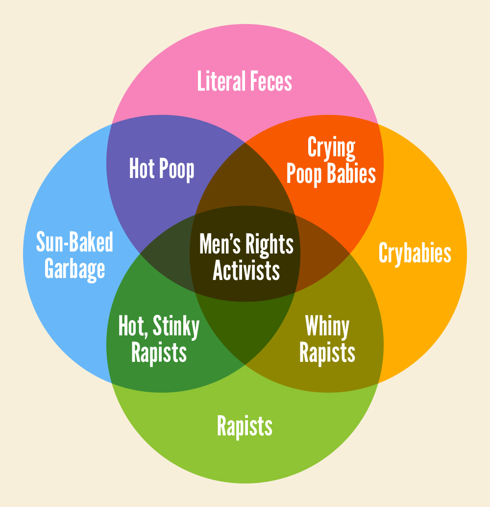 mens-rights-venn-diagram.jpg