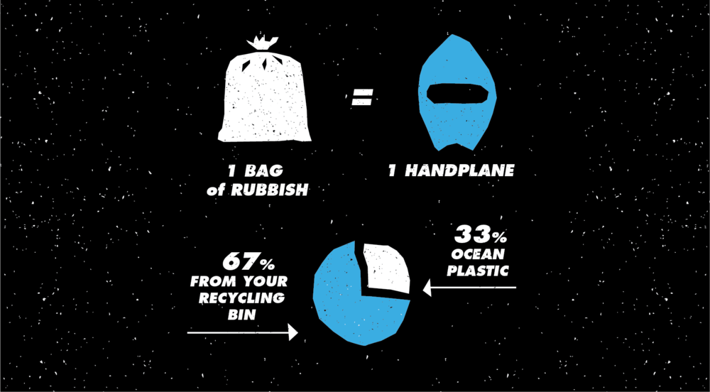 1 bag of rubbish = 1 handplanes 67% from your recycling bin 33% ocean plastic