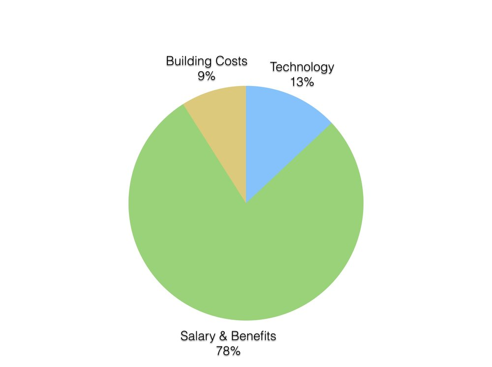Summarized from Carnegie Mellon Study of Cost Distribution