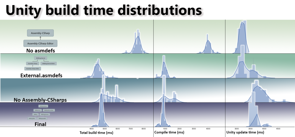 Built time distributions.