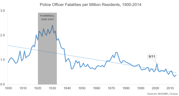 This chart is from the Foundation of Economic Education and charts police fatalities per million residents since 1900.