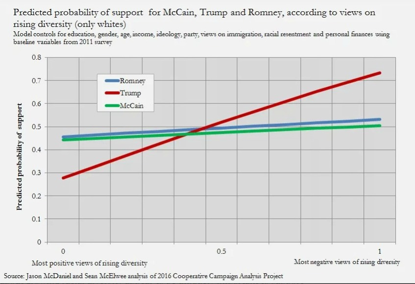 Support for Trump, McCain and Romney based on views on rising diversity