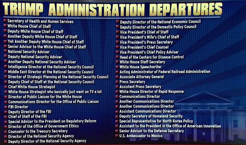 List of White House Departures