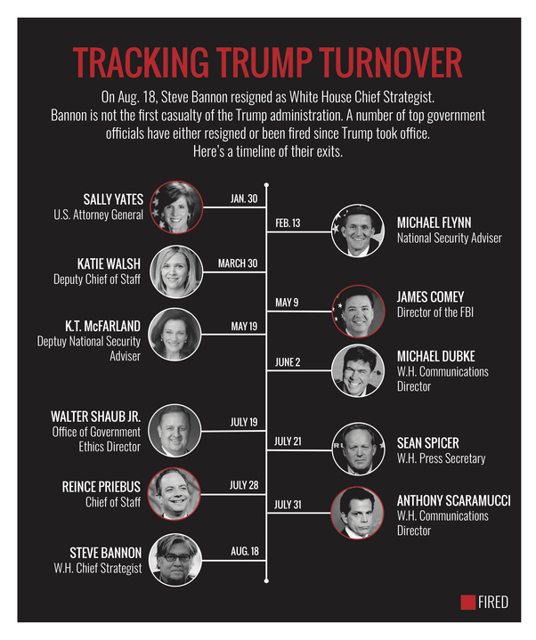 The Trump Turnover Machine