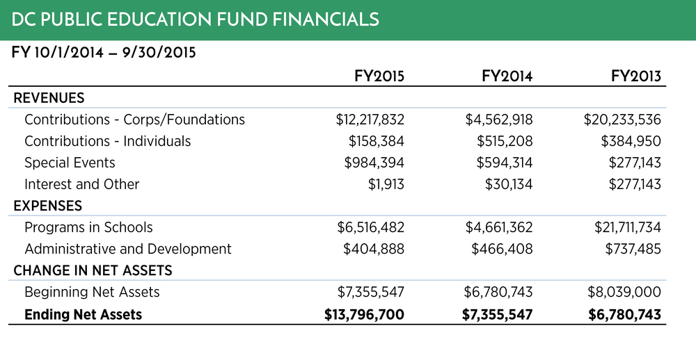 Fiscal 2015 Financials_.jpg