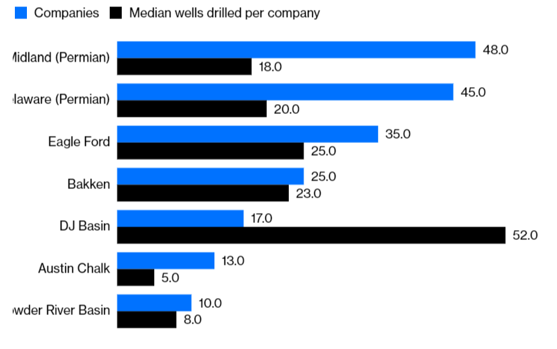 Source: Robert W. Baird  Note: Number of companies refers to those included in Baird's analysis. Median wells drilled refers to the past 12 months.